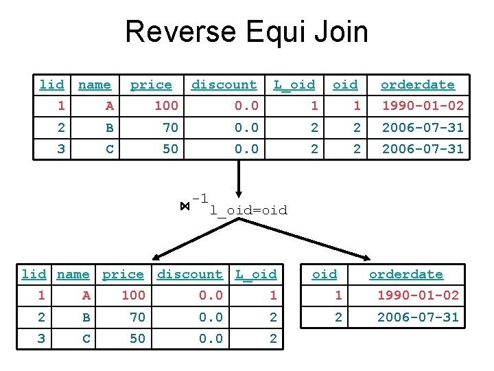 Reverse Equi Join lid name 1 A 2 3 price discount L_oid 100 0.