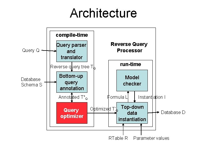 Architecture compile-time Query Q Reverse Query Processor Query parser and translator Reverse query tree