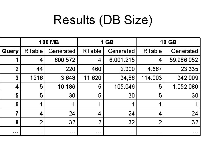 Results (DB Size) 100 MB Query 1 GB RTable Generated 10 GB RTable Generated