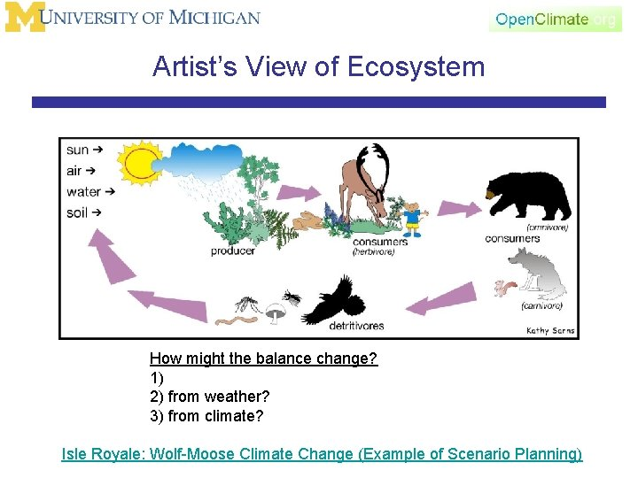 Artist's View of Ecosystem How might the balance change? 1) 2) from weather? 3)