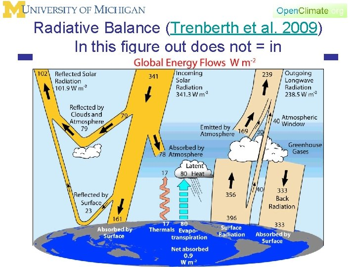 Radiative Balance (Trenberth et al. 2009) In this figure out does not = in