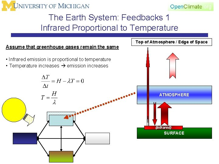 The Earth System: Feedbacks 1 Infrared Proportional to Temperature Assume that greenhouse gases remain