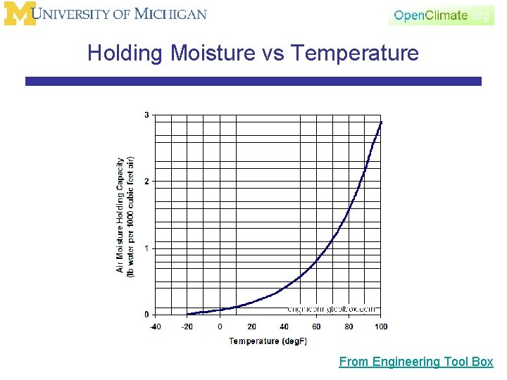 Holding Moisture vs Temperature From Engineering Tool Box
