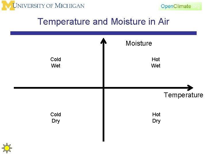 Temperature and Moisture in Air Moisture Cold Wet Hot Wet Temperature Cold Dry Hot