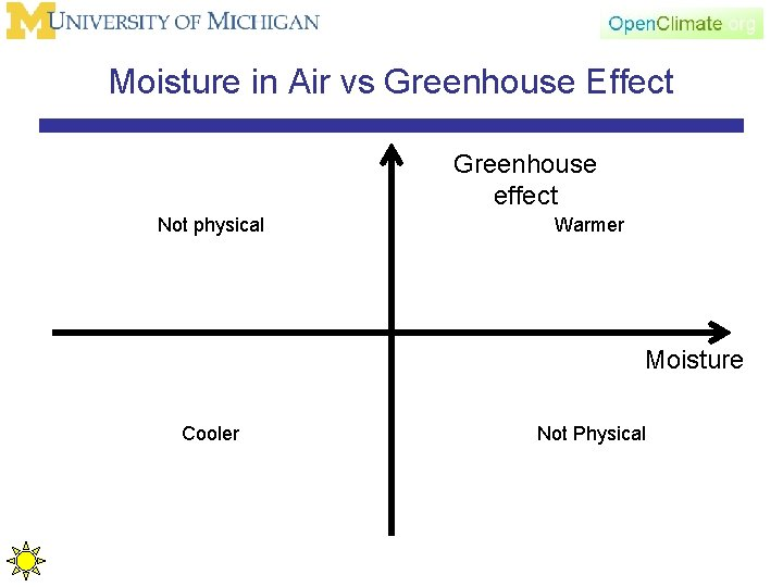 Moisture in Air vs Greenhouse Effect Greenhouse effect Not physical Warmer Moisture Cooler Not