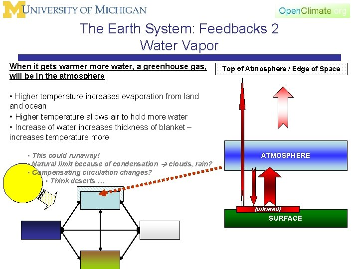 The Earth System: Feedbacks 2 Water Vapor When it gets warmer more water, a