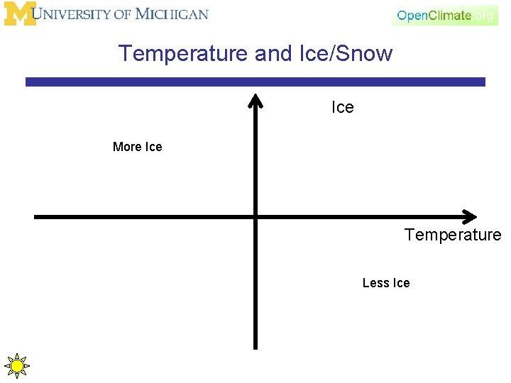 Temperature and Ice/Snow Ice More Ice Temperature Less Ice