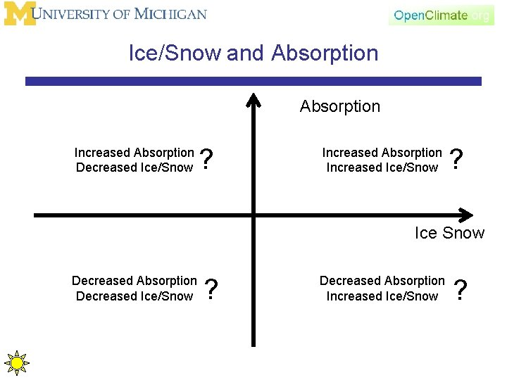 Ice/Snow and Absorption Increased Absorption Decreased Ice/Snow ? Increased Absorption Increased Ice/Snow ? Ice