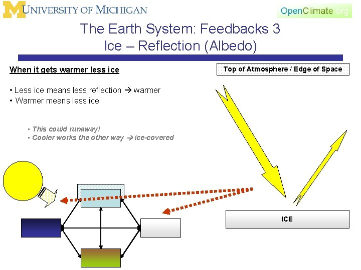 The Earth System: Feedbacks 3 Ice – Reflection (Albedo) When it gets warmer less
