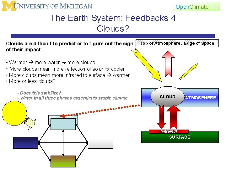 The Earth System: Feedbacks 4 Clouds? Clouds are difficult to predict or to figure