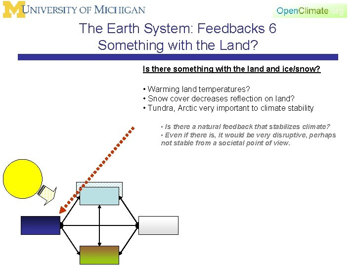 The Earth System: Feedbacks 6 Something with the Land? Is there something with the