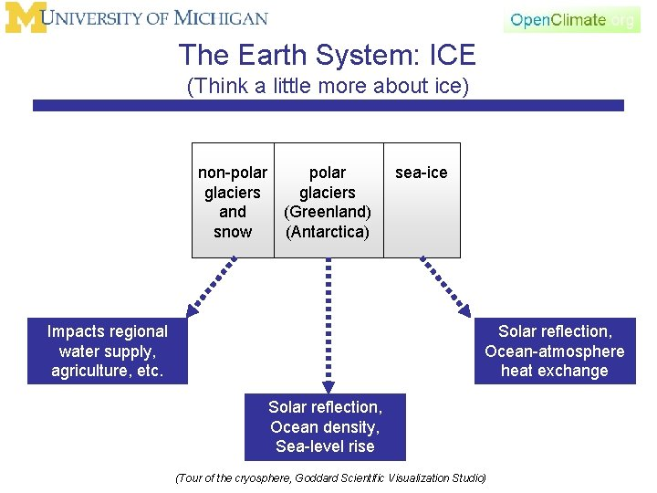 The Earth System: ICE (Think a little more about ice) non-polar glaciers and (Greenland)