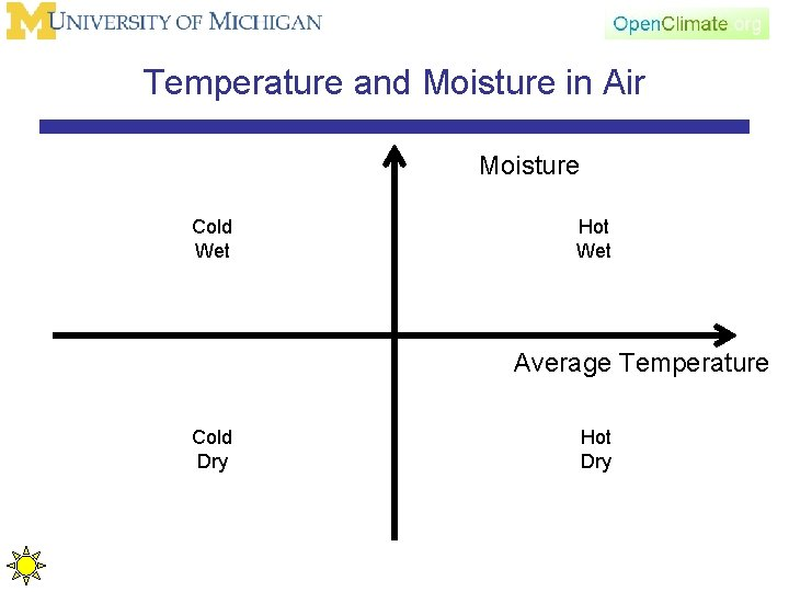 Temperature and Moisture in Air Moisture Cold Wet Hot Wet Average Temperature Cold Dry