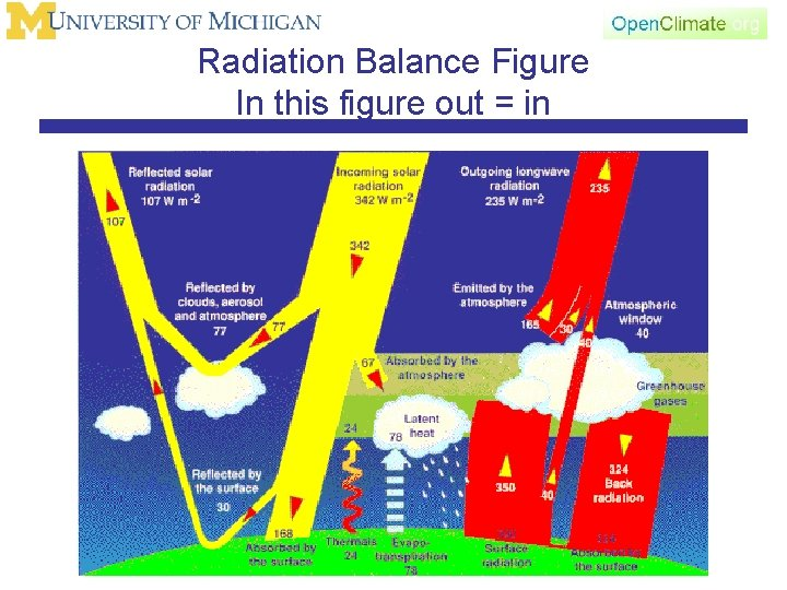 Radiation Balance Figure In this figure out = in