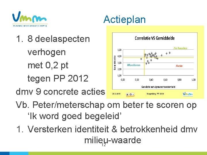 Actieplan 1. 8 deelaspecten verhogen met 0, 2 pt tegen PP 2012 dmv 9