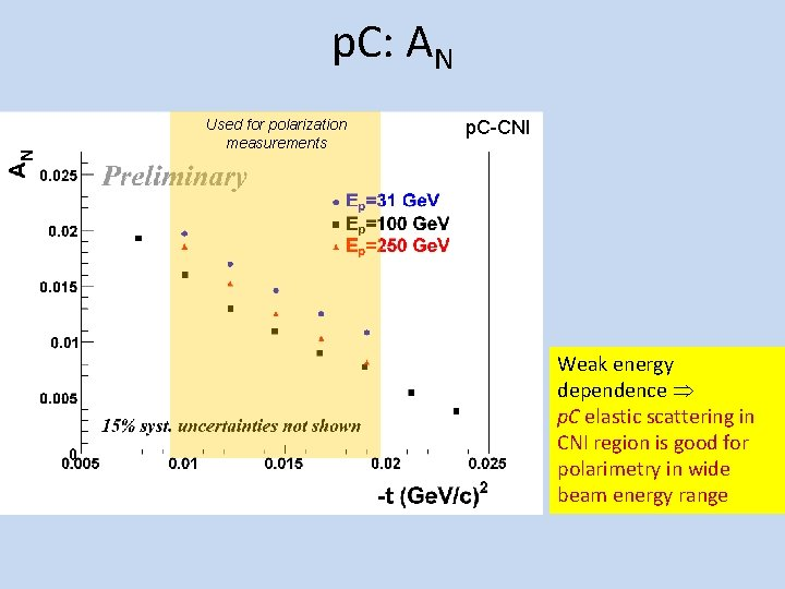 p. C: AN Used for polarization measurements p. C-CNI Weak energy dependence p. C