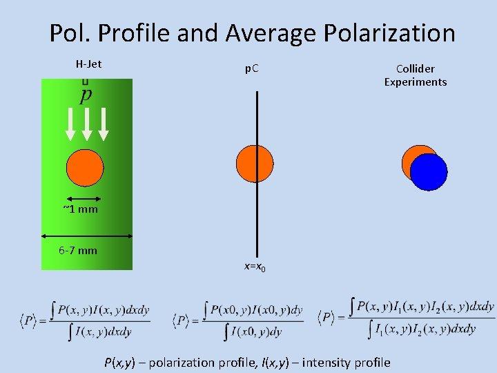 Pol. Profile and Average Polarization H-Jet p. C Collider Experiments ~1 mm 6 -7