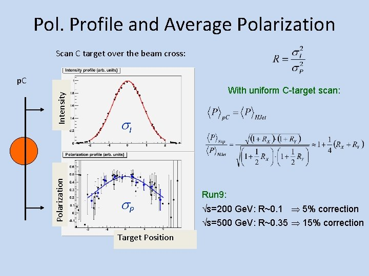 Pol. Profile and Average Polarization Scan C target over the beam cross: Polarization Intensity