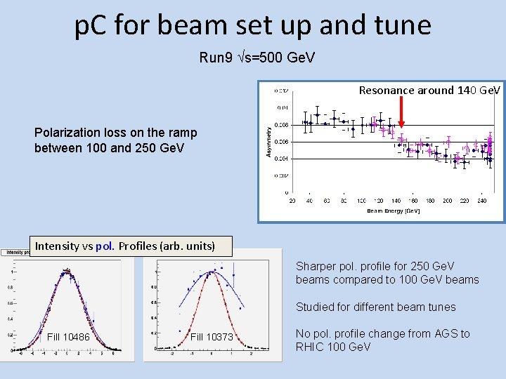 p. C for beam set up and tune Run 9 s=500 Ge. V Resonance