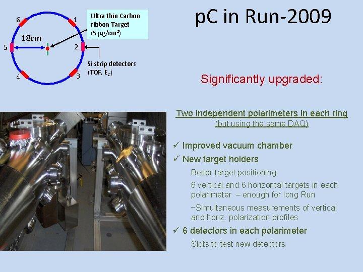 6 1 18 cm 5 4 Ultra thin Carbon ribbon Target (5 mg/cm 2)