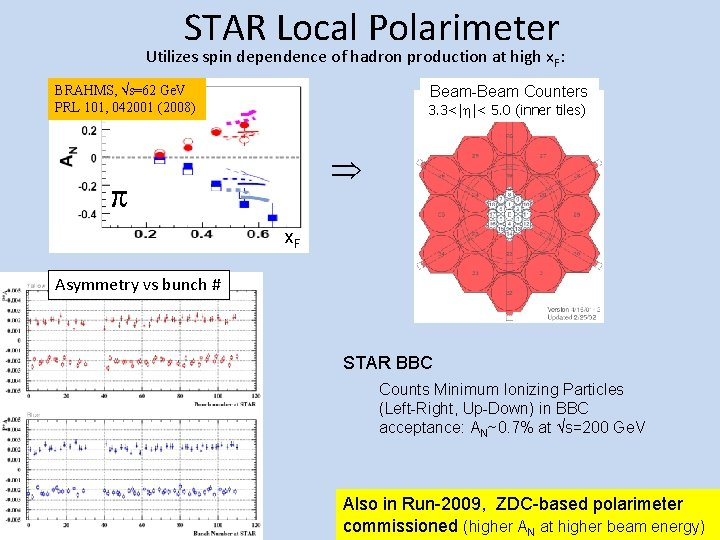 STAR Local Polarimeter Utilizes spin dependence of hadron production at high x. F: BRAHMS,