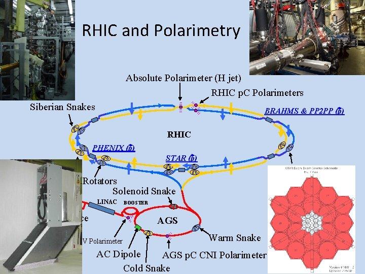 RHIC and Polarimetry Absolute Polarimeter (H jet) RHIC p. C Polarimeters Siberian Snakes BRAHMS