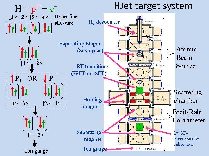HJet target system H = p+ + e |1> |2> |3> |4> Hyper fine