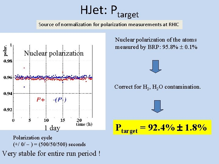 HJet: Ptarget Source of normalization for polarization measurements at RHIC Nuclear polarization of the