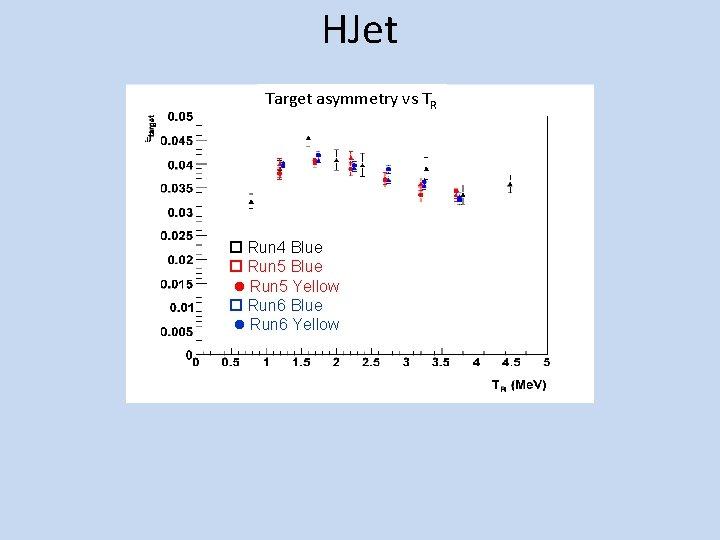 HJet Target asymmetry vs TR Run 4 Blue Run 5 Yellow Run 6 Blue