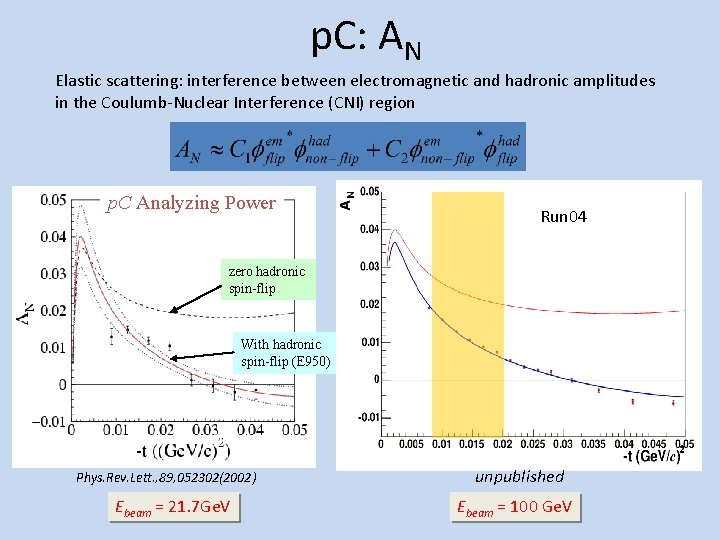 p. C: AN Elastic scattering: interference between electromagnetic and hadronic amplitudes in the Coulumb-Nuclear