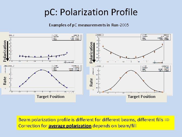 p. C: Polarization Profile Rate Polarization Examples of p. C measurements in Run-2005 Target