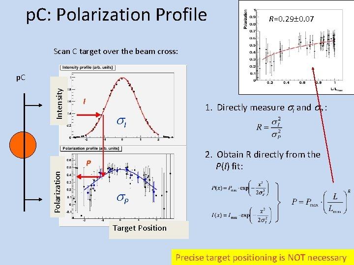 p. C: Polarization Profile R=0. 29 0. 07 Scan C target over the beam