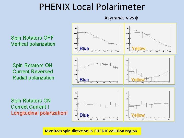 PHENIX Local Polarimeter Asymmetry vs φ Spin Rotators OFF Vertical polarization Spin Rotators ON