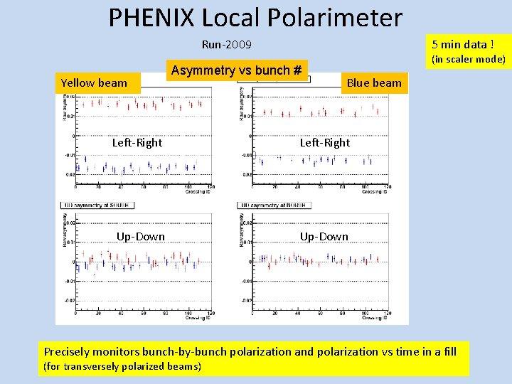 PHENIX Local Polarimeter Run-2009 Yellow beam 5 min data ! Asymmetry vs bunch #