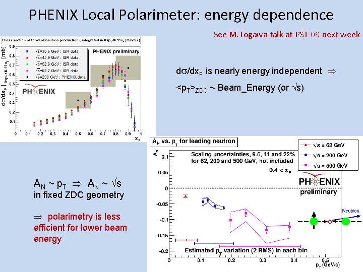 PHENIX Local Polarimeter: energy dependence See M. Togawa talk at PST-09 next week d