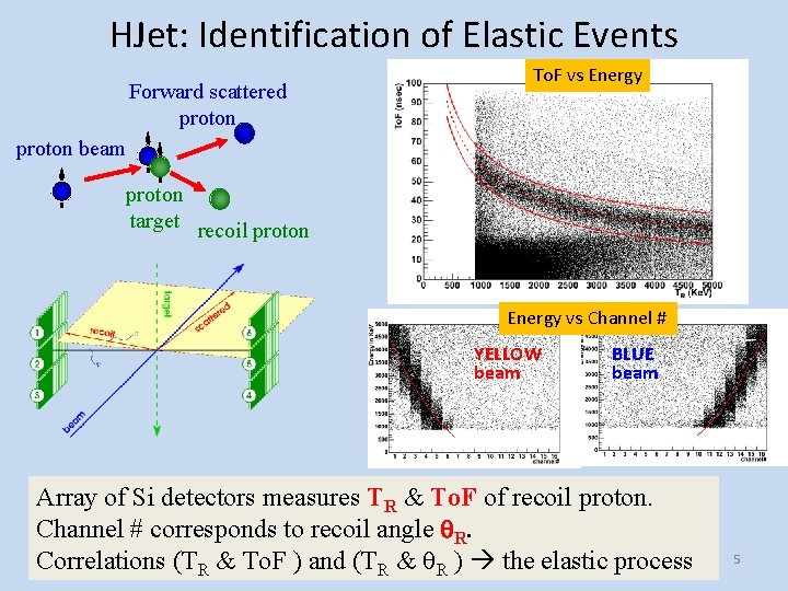 HJet: Identification of Elastic Events Forward scattered proton To. F vs Energy proton beam