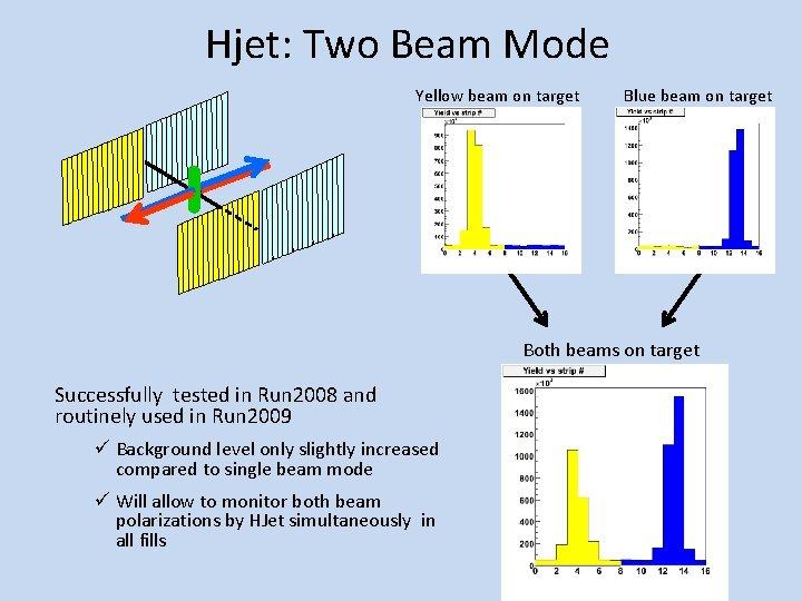 Hjet: Two Beam Mode Yellow beam on target Blue beam on target Both beams