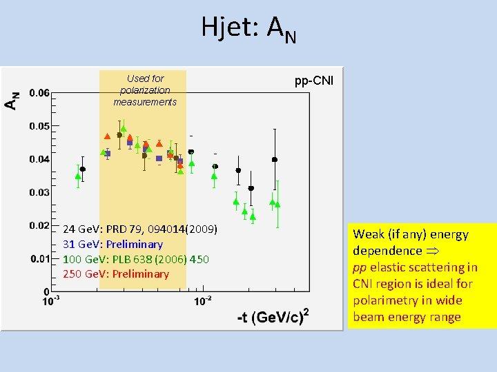 Hjet: AN Used for polarization measurements 24 Ge. V: PRD 79, 094014(2009) 31 Ge.