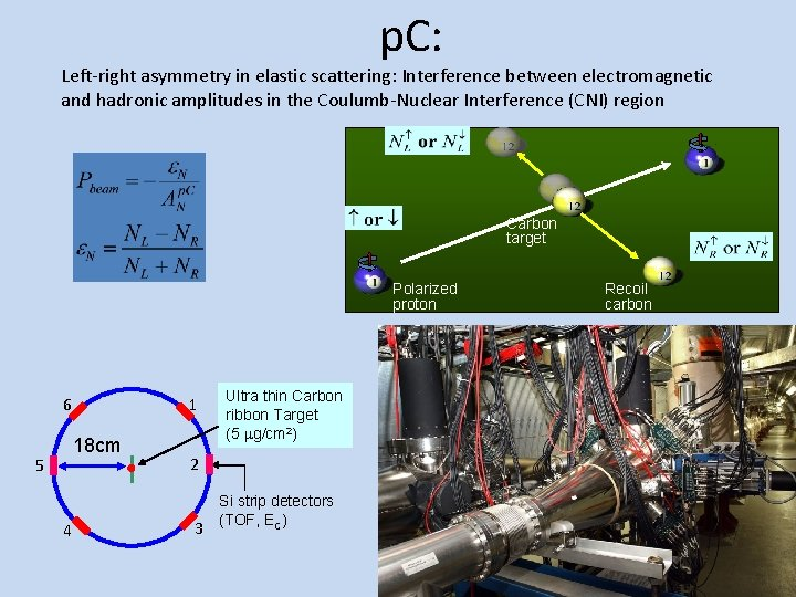 p. C: Left-right asymmetry in elastic scattering: Interference between electromagnetic and hadronic amplitudes in