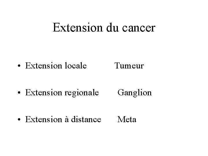 Extension du cancer • Extension locale Tumeur • Extension regionale Ganglion • Extension à