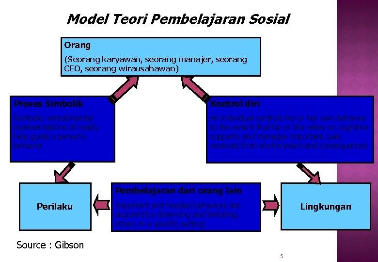 Model Teori Pembelajaran Sosial Orang (Seorang karyawan, seorang manajer, seorang CEO, seorang wirausahawan) Proses