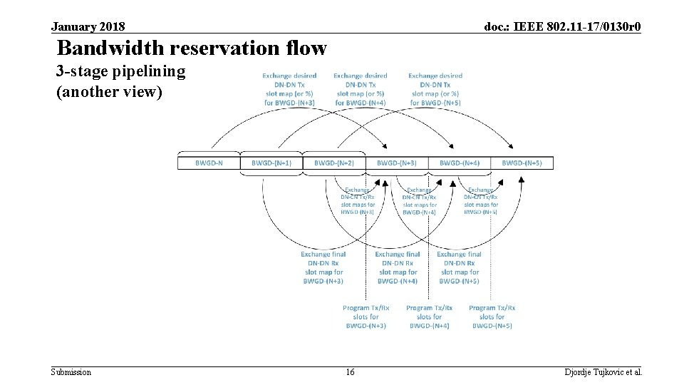 January 2018 doc. : IEEE 802. 11 -17/0130 r 0 Bandwidth reservation flow 3
