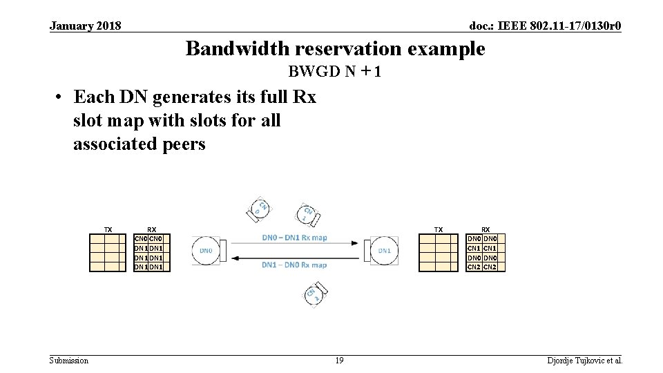 January 2018 doc. : IEEE 802. 11 -17/0130 r 0 Bandwidth reservation example BWGD