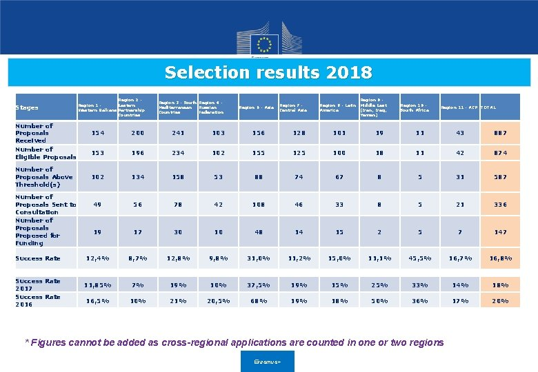 Selection results 2018 Stages Number of Proposals Received Number of Eligible Proposals Number of
