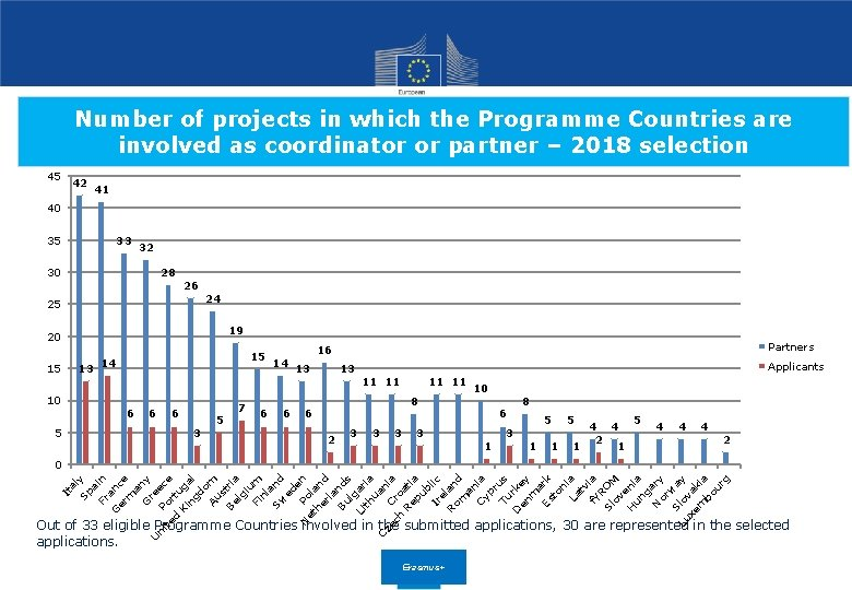 Number of projects in which the Programme Countries are involved as coordinator or partner