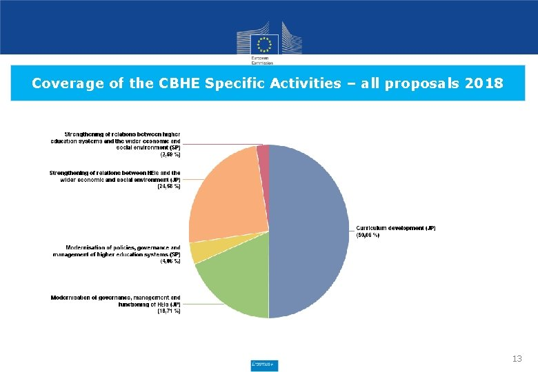 Coverage of the CBHE Specific Activities – all proposals 2018 13