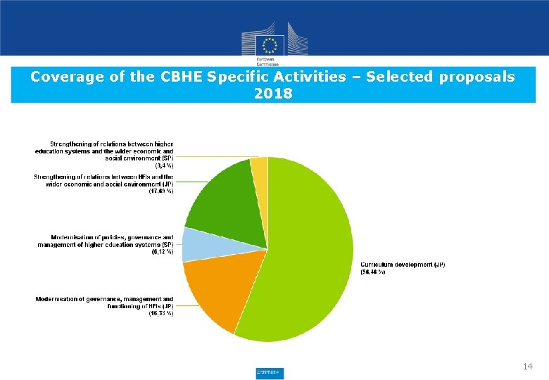 Coverage of the CBHE Specific Activities – Selected proposals 2018 14