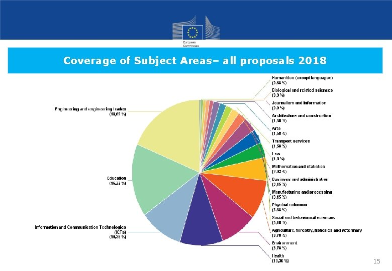 Coverage of Subject Areas– all proposals 2018 15