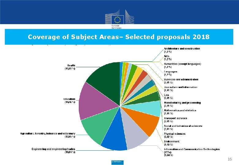 Coverage of Subject Areas– Selected proposals 2018 16