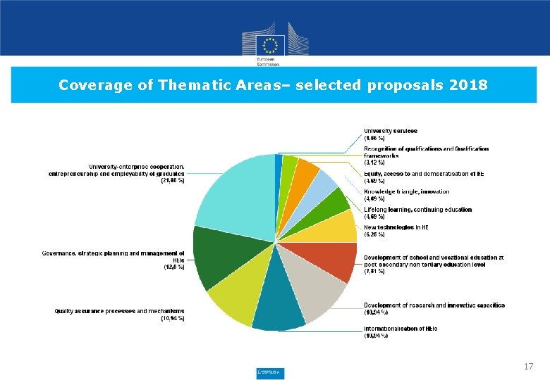 Coverage of Thematic Areas– selected proposals 2018 17